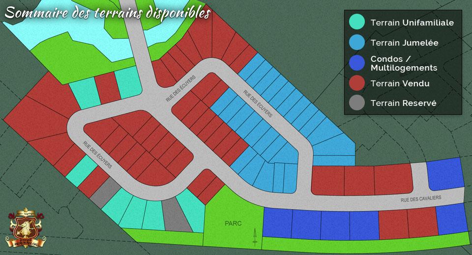 Sommaire des terrains disponibles